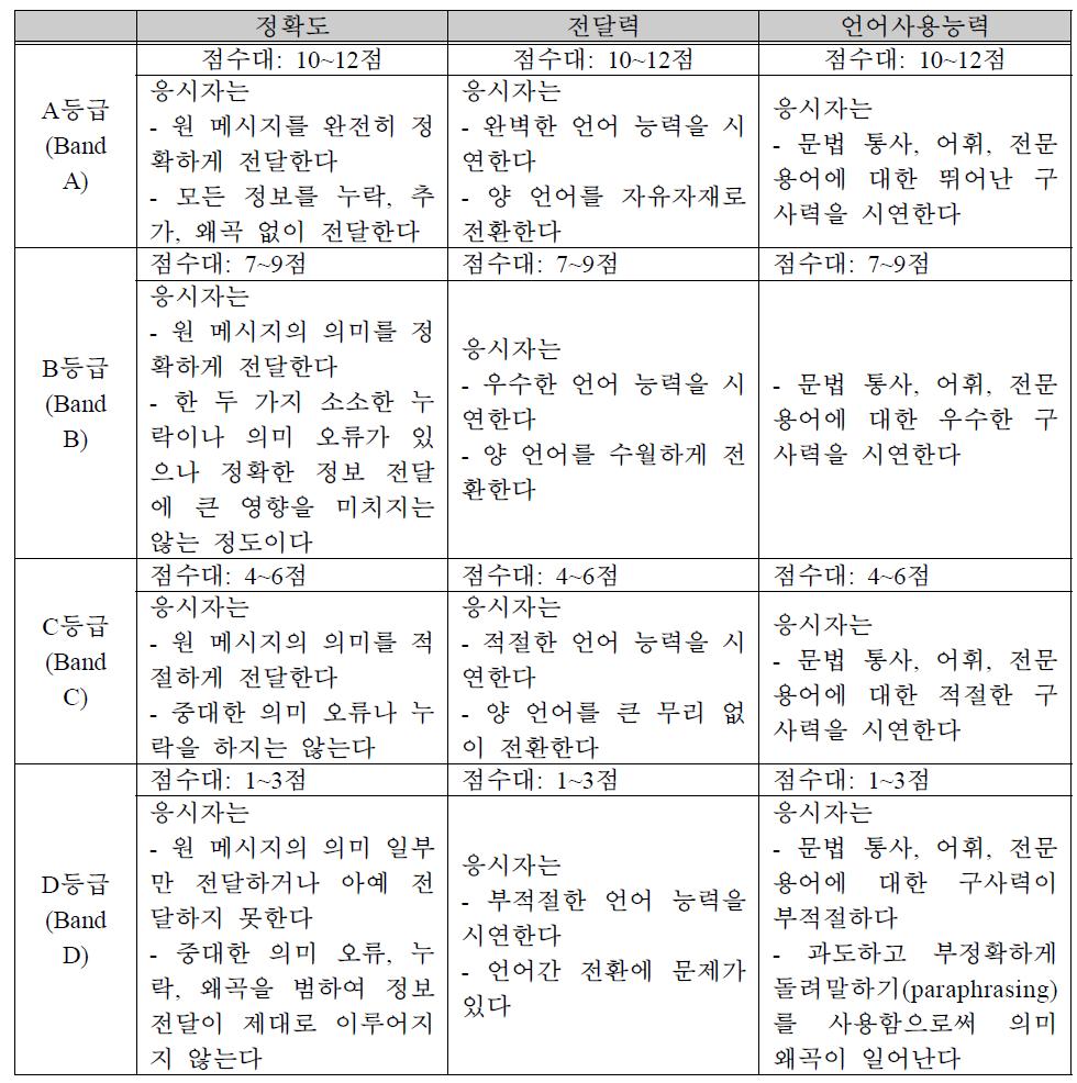 영국 DPSI 통역사 시험 평가기준표 ? 순차통역과 위스퍼링 동시통역 과목(일부 예시)
