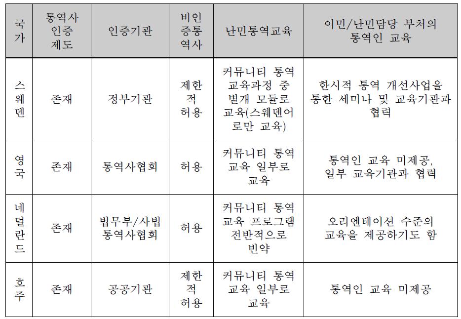 해외사례 4개국의 통역사 인증제도 및 난민통역 교육 현황 요약표