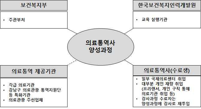의료통역사 양성과정 관련 주체