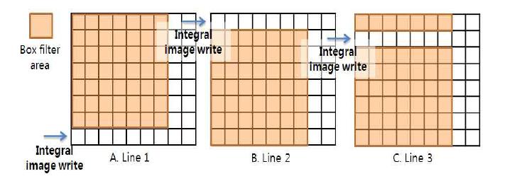 적분 이미지 메모리 접근 방법