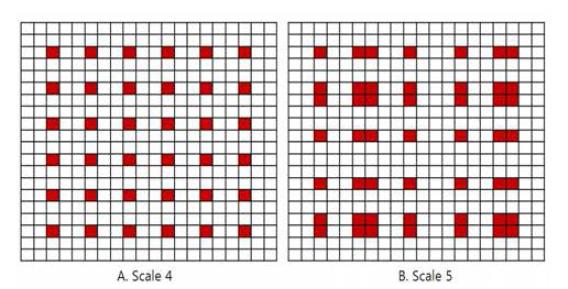 각 스케일의 적분 이미지 접근 패턴