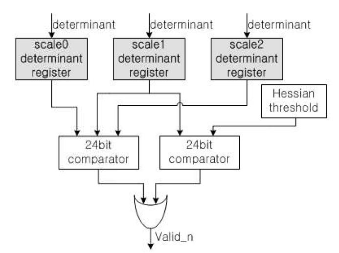 특징점 추출 모듈의 블록 다이어그램