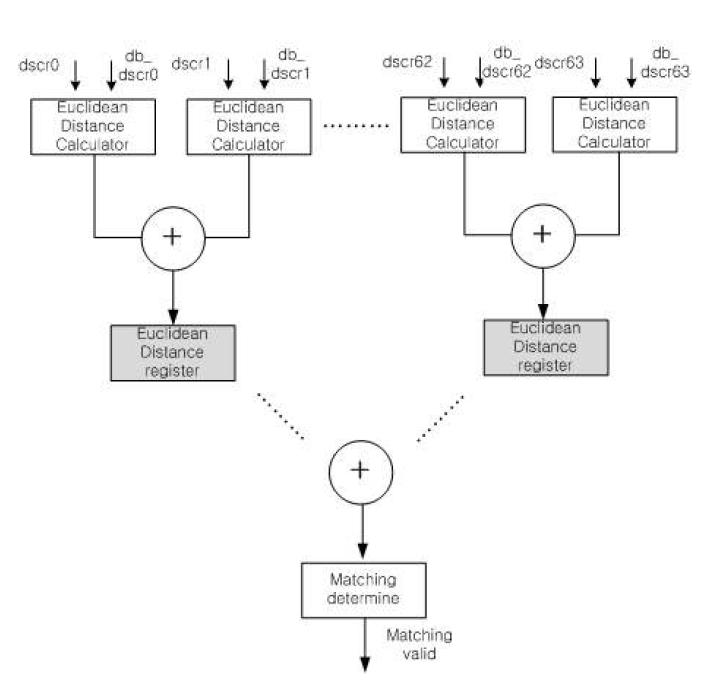 특징점 정합 모듈의 블록 다이어그램
