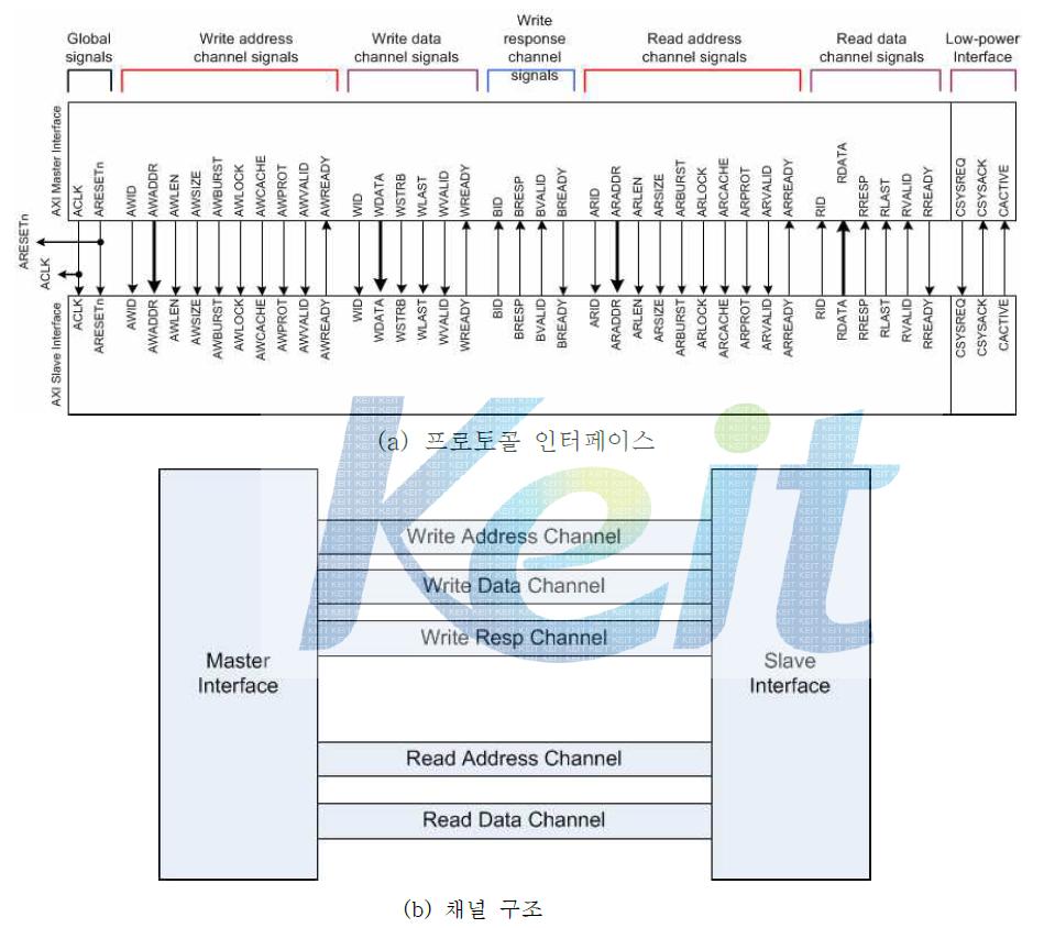 AXI 프로토콜 인터페이스와 채널 구조