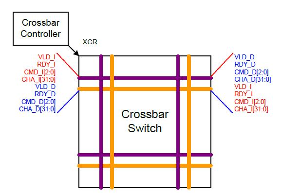 라우터의 구조