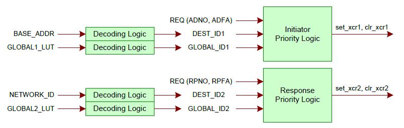 디코딩 회로와 우선순위 회로의 세부 구조