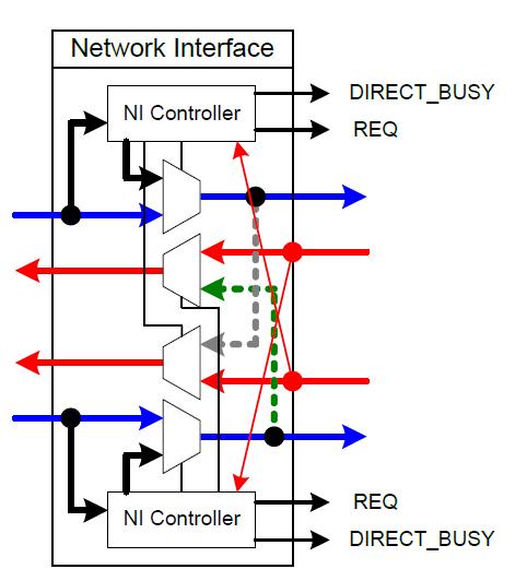 네트워크 인터페이스의 구조