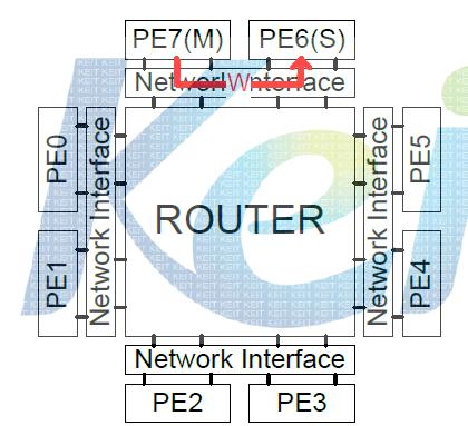 목적지 PE가 같은 네트워크 인터페이스에 연결되어 있을 경우의 시뮬레이션 환경