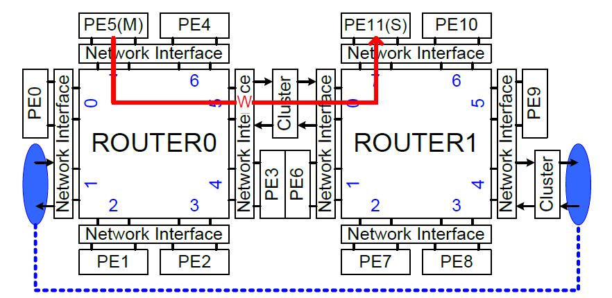 목적지 PE가 라우터 내에 연결되어 있지 않을 경우의 시뮬레이션 환경