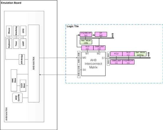 FPGA를 이용한 프로토타이핑 구조