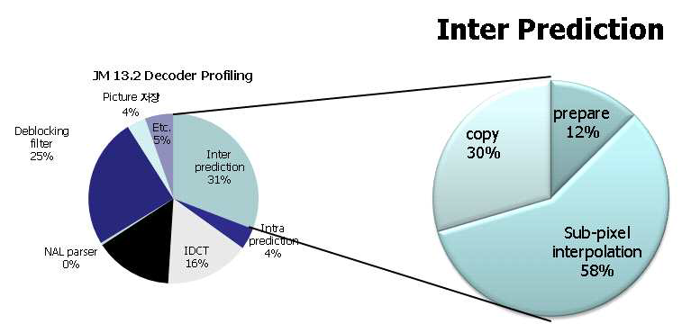 Inter Prediction에 대한 Profiling 결과