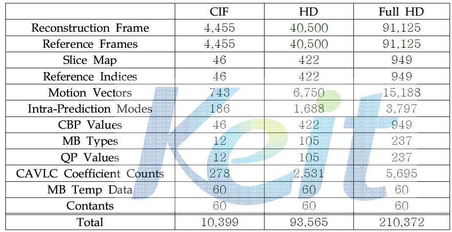 H.264/AVC 디코더의 메모리 통신량 분석 결과