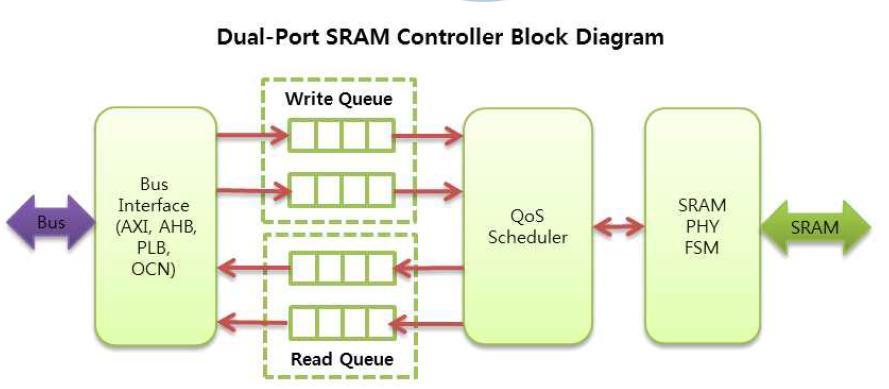 Dual-Port SRAM 컨트롤러의 내부 블록다이어그램