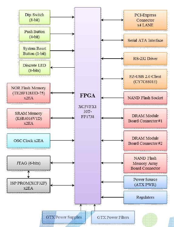 FPGA 플랫폼 보드 Block Diagram