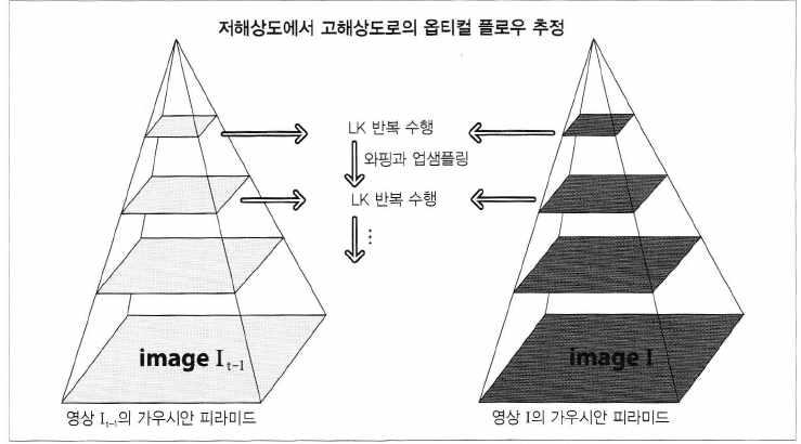 Lucas-Kanade Optical flow 알고리즘