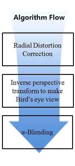 AVM (Around View Mornitoring) 알고리즘