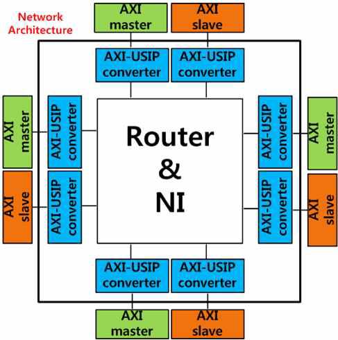 AXI 기반 온 칩 네트워크 구조