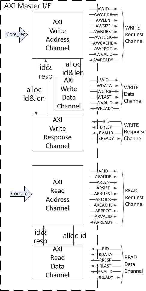 AXI 마스터 인터페이스 구조