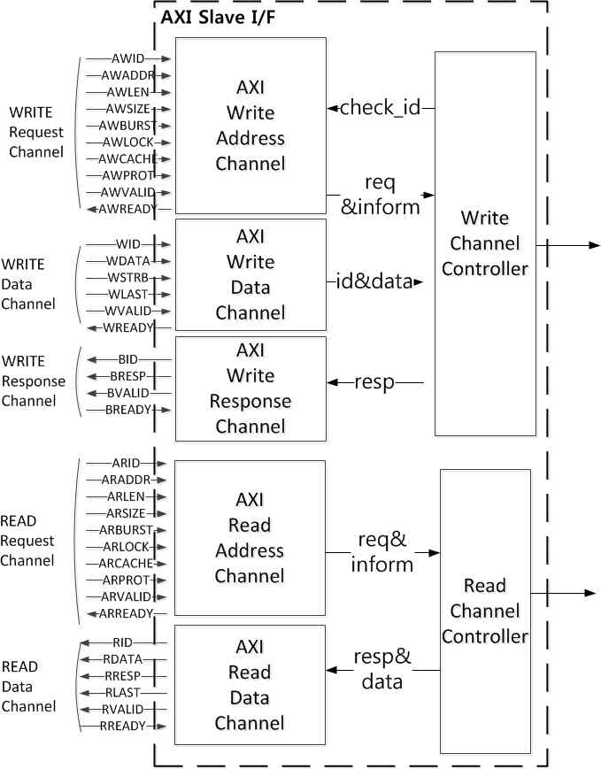 AXI 슬레이브 인터페이스 구조