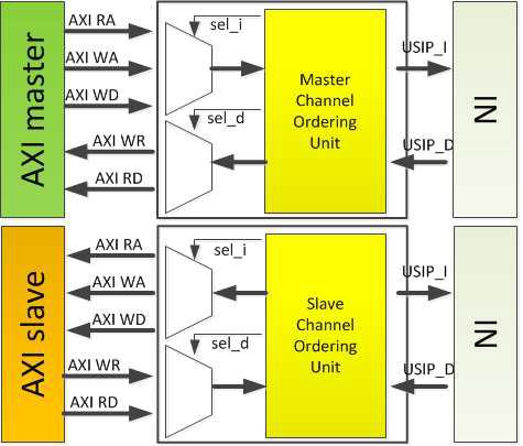 AXI 프로토콜 변환기 구조