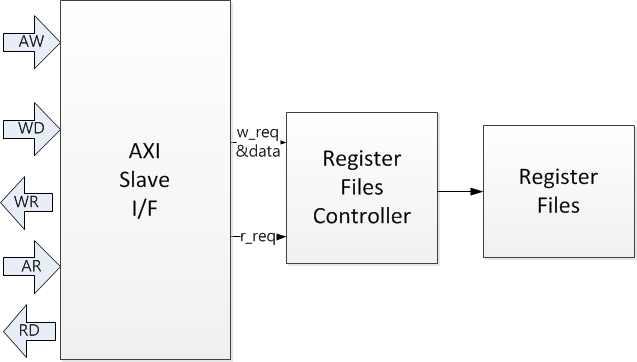 AXI TS 구조