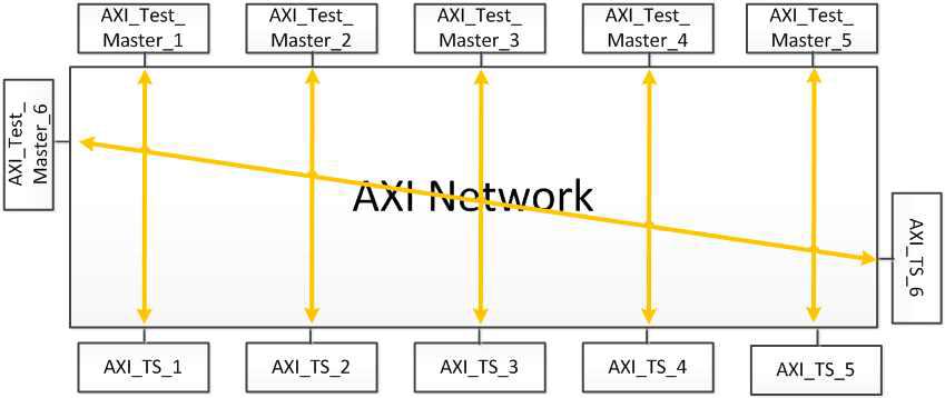 다채널 통신 기능 검증 구조