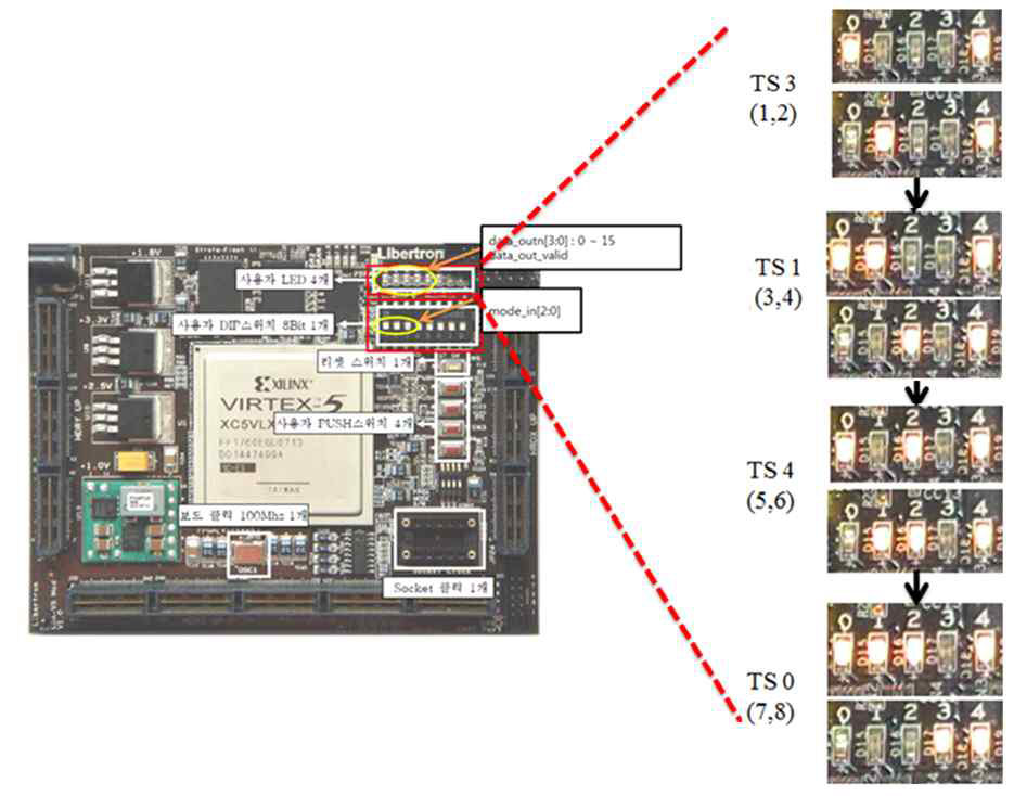 FPGA 검증 결과