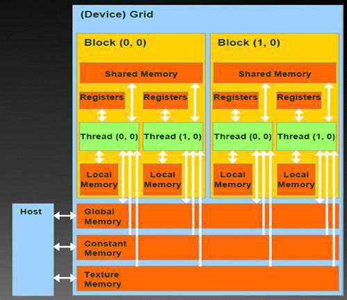 GPU 메모리 계층 구조