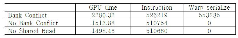 뱅크 충돌에 의한 GPU 수행 시간