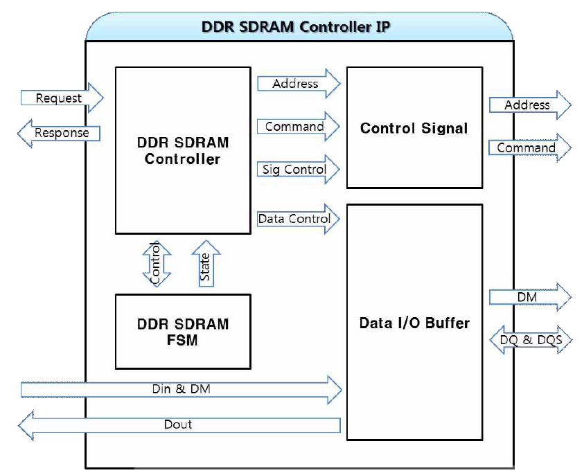 DDR SDRAM Controller IP의 Block Diagram