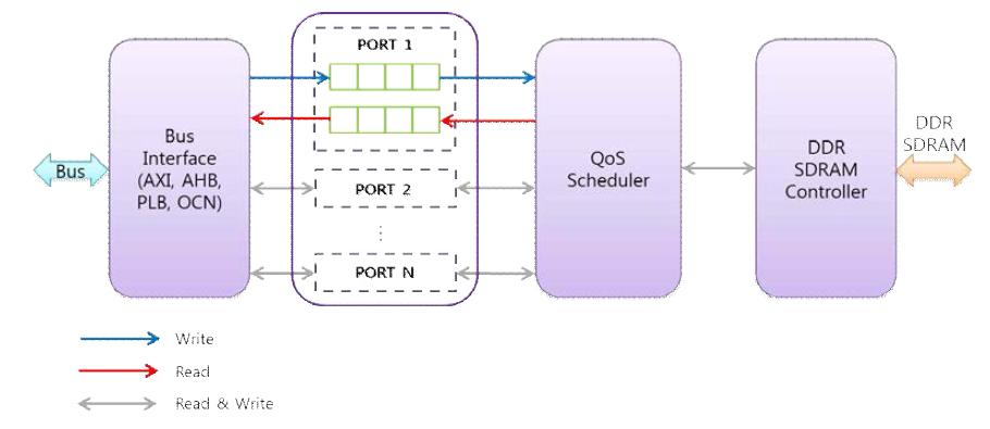 Multi-Port DDR SDRAM Controller의 Block Diagram