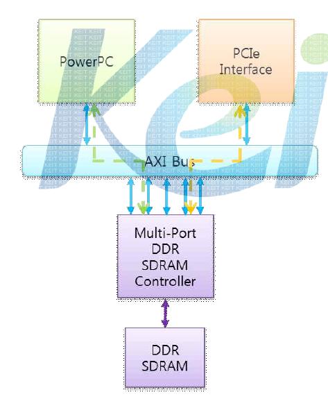 Multi-Port DDR SDRAM Controller FPGA 검증 시나리오