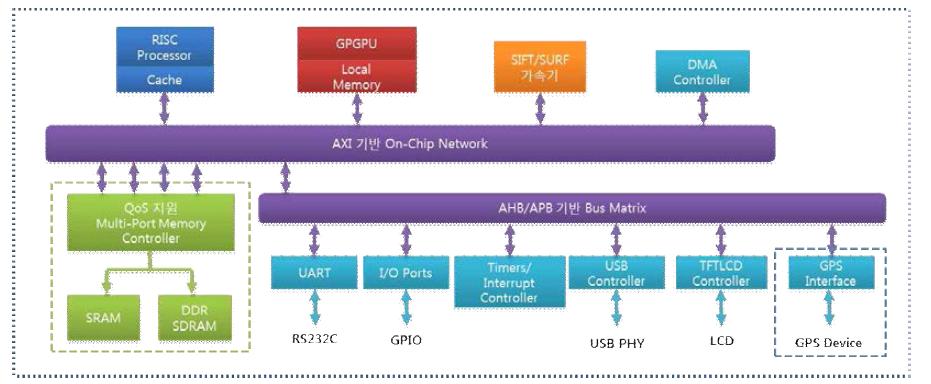 GPGPU기반의 SoC개발 플랫폼