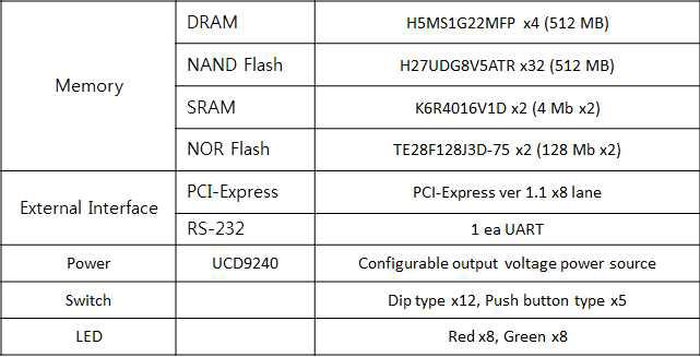 FPGA 플랫폼 보드 Specification