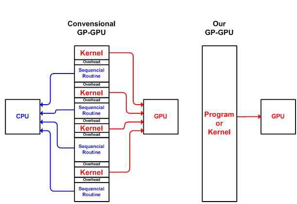 독립적인 실행이 가능한 GP-GPU