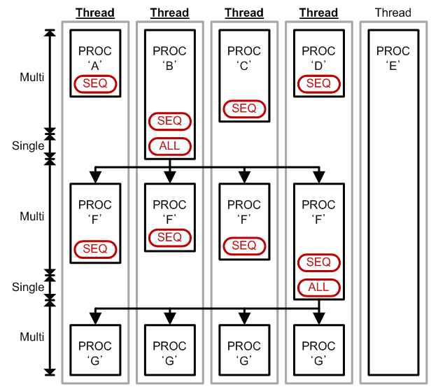 GPU의 멀티 스레드 자기 관리 방법