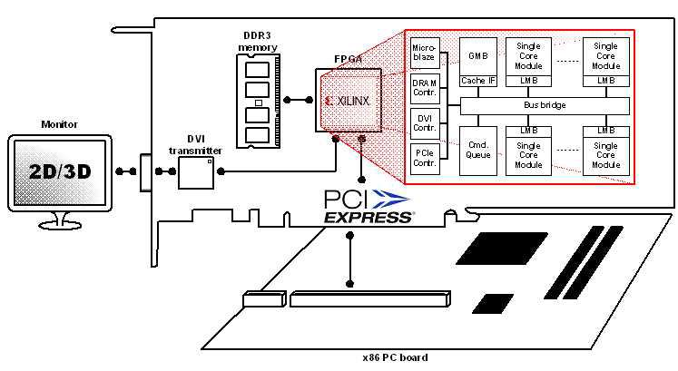 FPGA 검증 환경