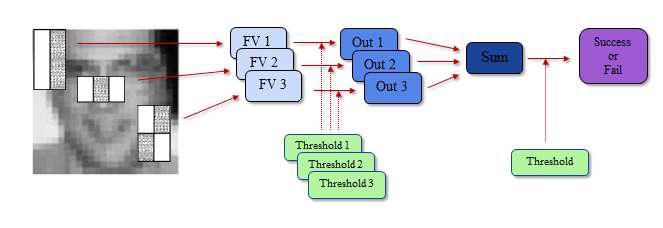 Haar-like feature + Adaboost classifier 모식도