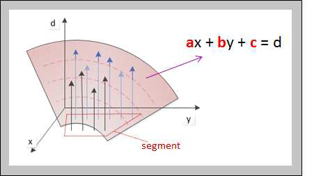 Plane equation and Plane Fitting