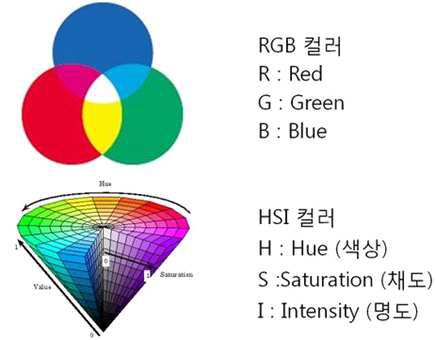 RGB와 HSI 색 체계