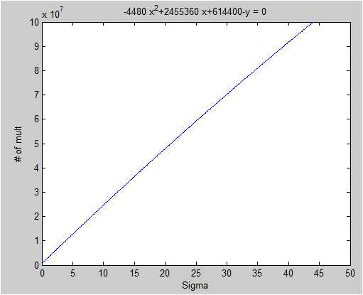 Sigma에 따른 Gaussian Filter 연산량