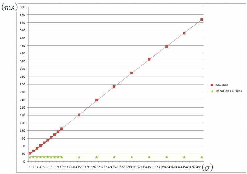 Gaussian Filter와 Recursive Gaussian Filter의 연산량