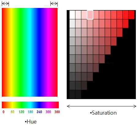 표지판 색에 해당하는 HSI 색 체계