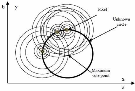 Circle Hough Transform