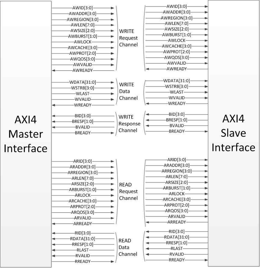 AXI4 마스터/슬레이브 인터페이스 구조