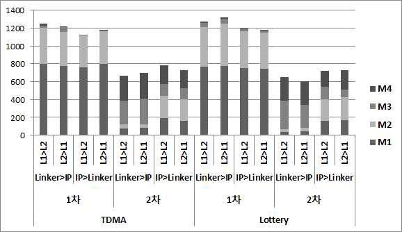 TDMA와 Lottery의 1차와 2차 중재방식에 따른 선택