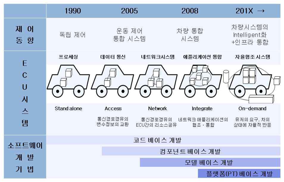 자동차 운용 시스템 발전에 따른 개발 기법