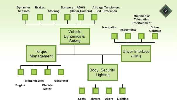 분산 플랫폼 기반의 차세대 자동차 구조