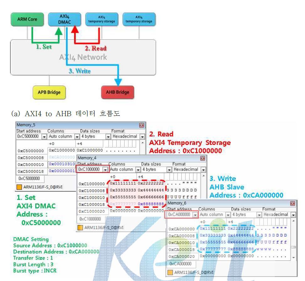 AXI4 to AHB IP 통신확인