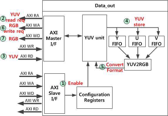 Data_out 모듈의 통신 과정